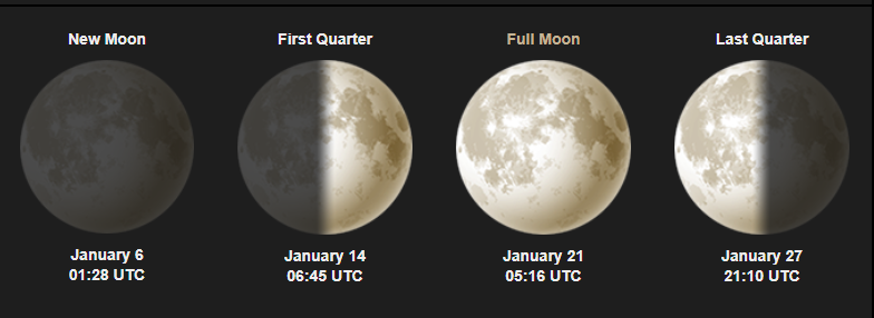 January 2019 Full Moon Phases