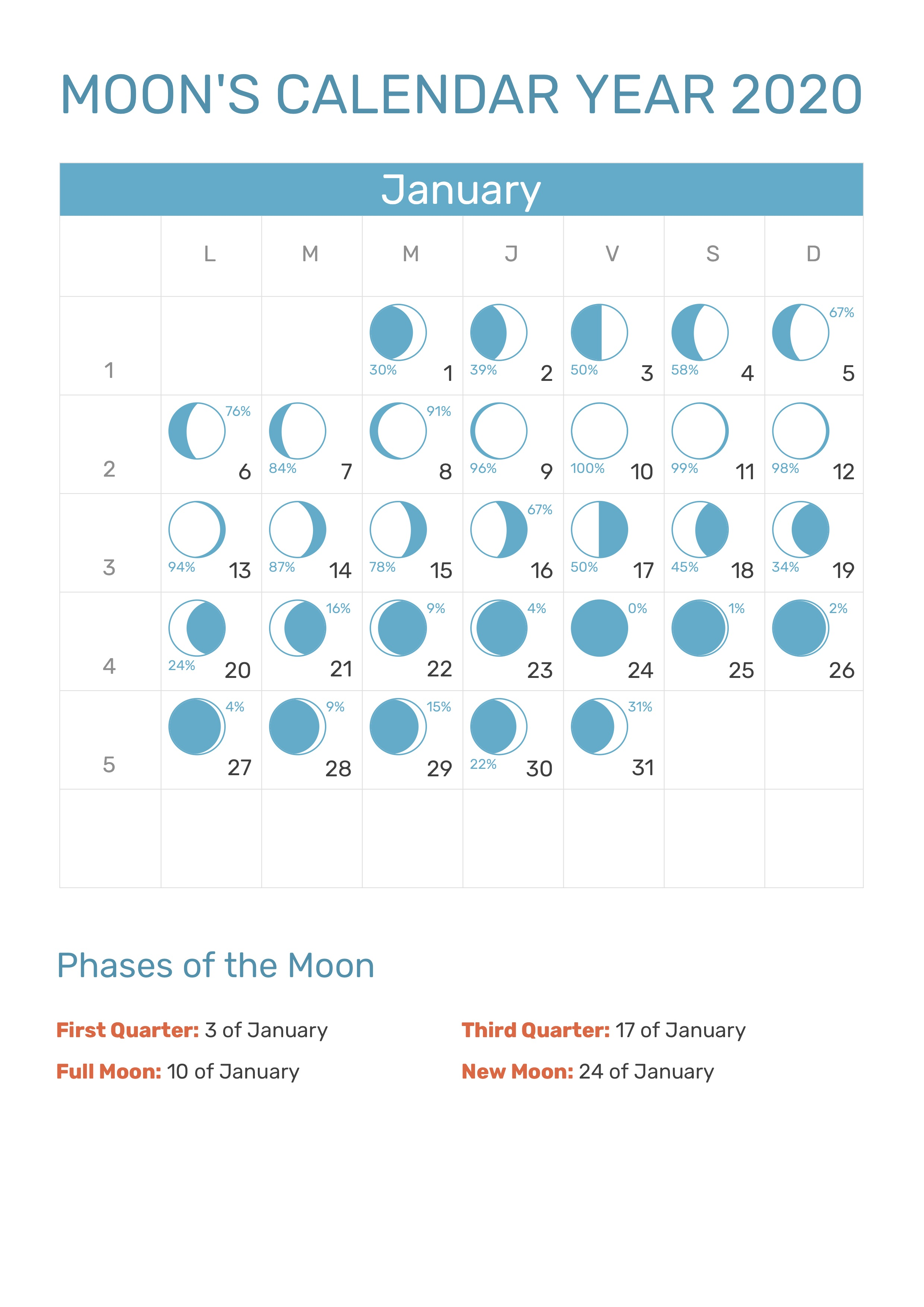 Moon Phases January 2020 Calendar