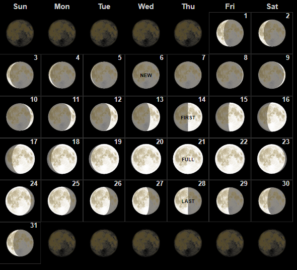 Full Moon Calendar for March 2019