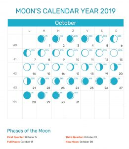 October 2019 Moon Phases Calendar