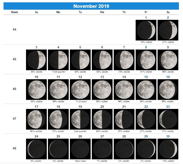 Moon Phases Calendar November 2019